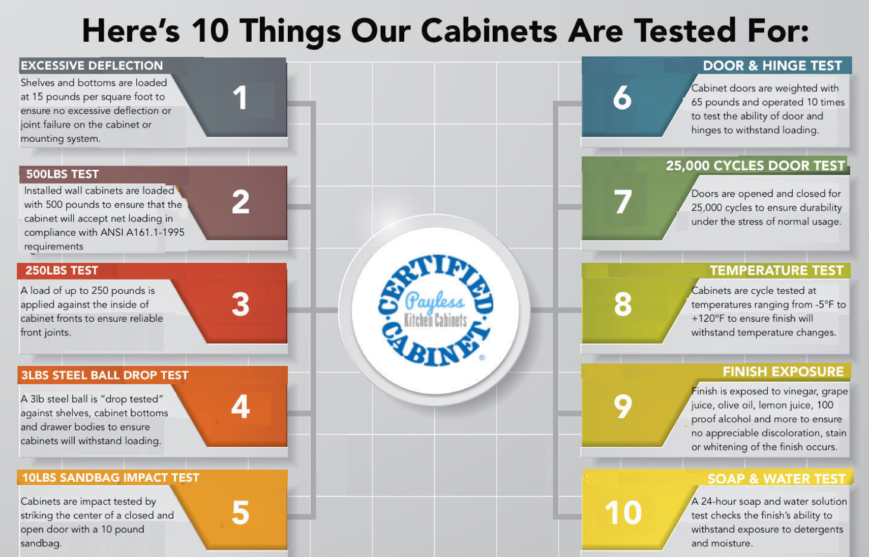 10 things our cabinets are tested for payless kitchen - Payless kitchen cabinets ...