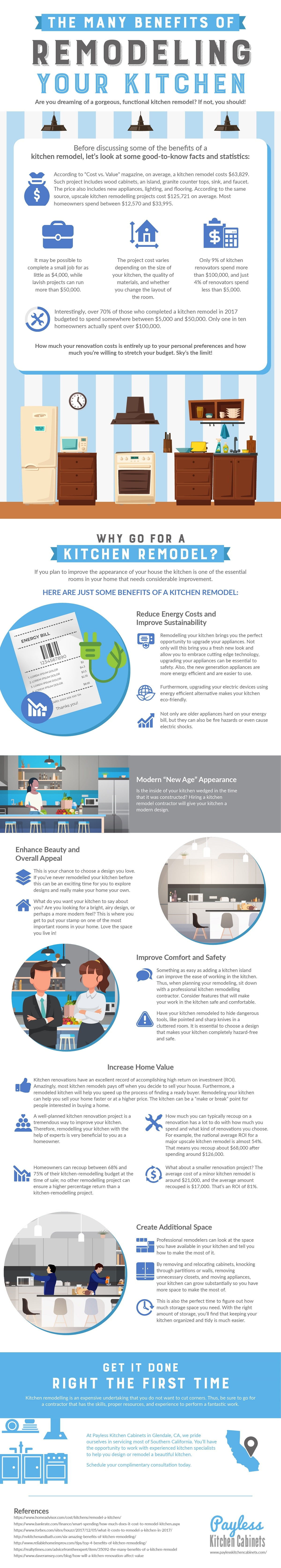 The many benefits of a kitchen remodel - Infographic by Payless Kitchen Cabinets